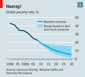 global poverty projections