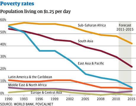 poverty's decline